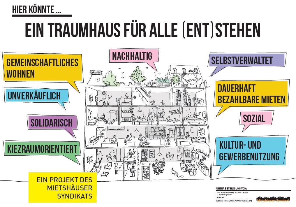 Das Hausprojekt Kumi*13 unterstützt die Forderungen der Berliner Initiativen des Mietshäuser Syndikats!